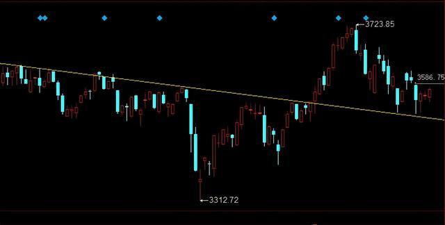 A股:周一行情分析,市场依旧没有方向