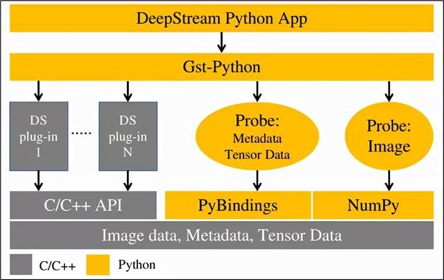 NVIDIA Jetson Nano 2GB 系列文章 34:DeepStream 安装Python开发环境