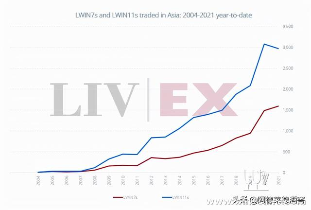 Liv-ex: 亚洲最畅销的葡萄酒是哪些?