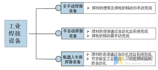 工业焊接行业百科:产业链、进入壁垒及发展趋势分析「图」