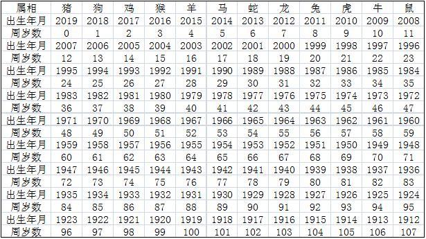 包含属相表年龄对照表2019的词条-第1张图片-天下生肖网
