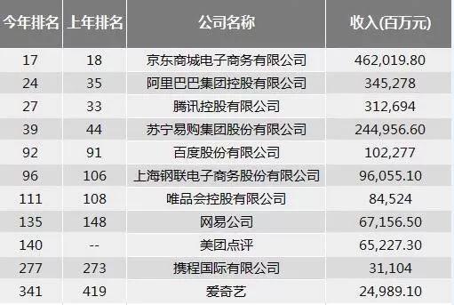 电商榜单 | 中国500强排行:京东阿里苏宁位居电商平台前三甲