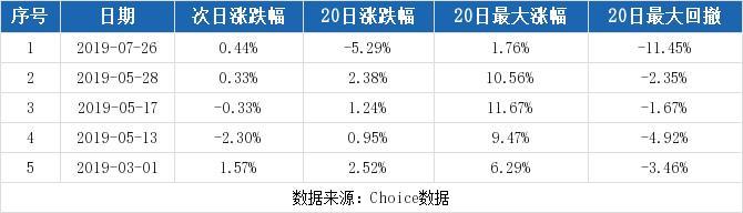 (9-16)青山纸业连续三日收于年线之上,前次最大涨幅1.76%