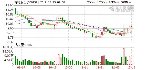 青松股份:实际控制人质押400万股股票,占公司总股本0.77%