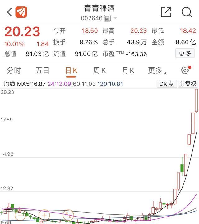青青稞酒再次触及涨停,最近7个交易日6天涨停