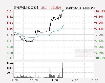 快讯:青海华鼎涨停 报于3.81元