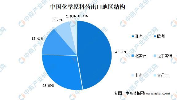 """""""双循环""""战略专题:2021年中国医药走业市场近况及发展前景展望分析"""
