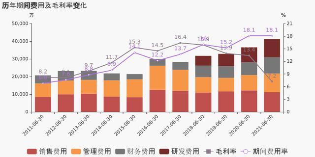 「图解中报」青岛双星:2021上半年归母净利润为-2169万元,亏损同比大幅收窄