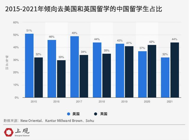 突击发放8.5万留学签证,但美国已经不是中国留学生首选目的地