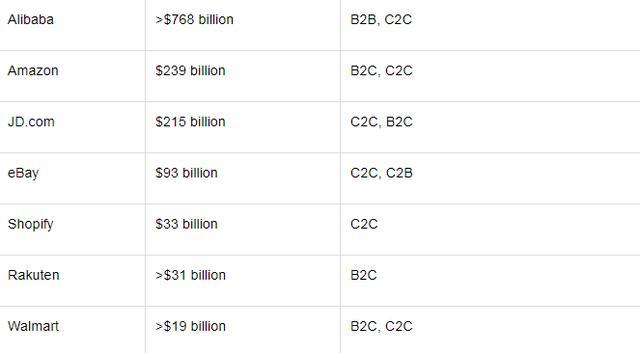 榜单:全球电商巨头,阿里超越亚马逊成年迈,京东闯入前三