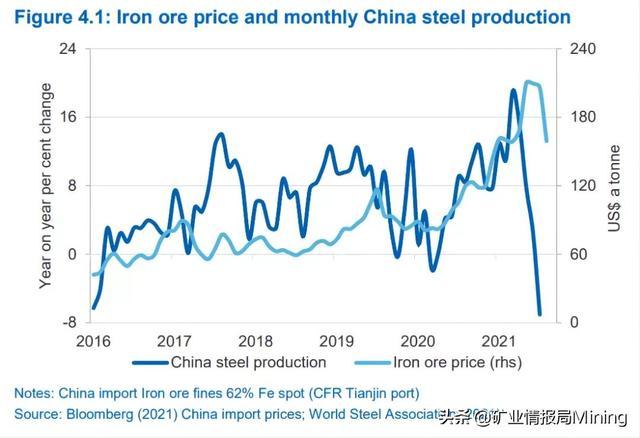 澳大利亚预计2021年底铁矿石价格将达150美元,2022年底为93美元