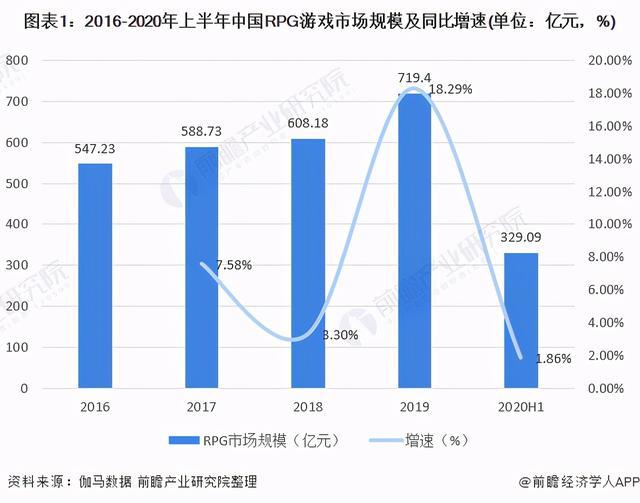2020年中国RPG手游走业市场现状及竞争格局分析