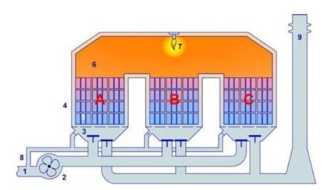 蓄热式热力焚烧炉(RTO)职业原理及主要性能指标