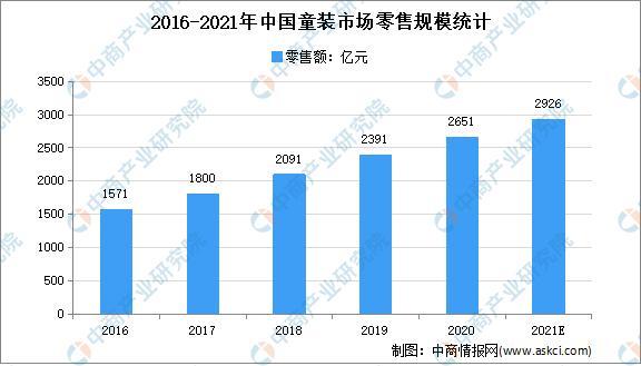 2021年中国童装走业存在题目及发展前景展望分析