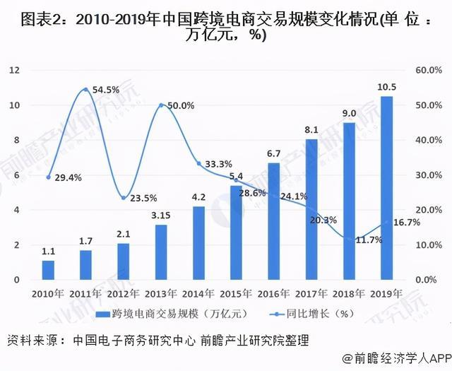 2020年中国跨境电商行业发外现状分析 市场增进盈余期将终局