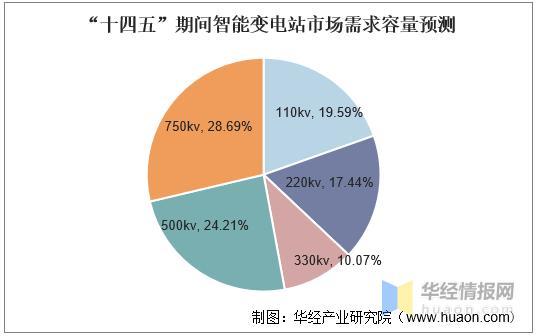 中国智能电网行业市场现状和发展前景,市场潜力壮大「图」