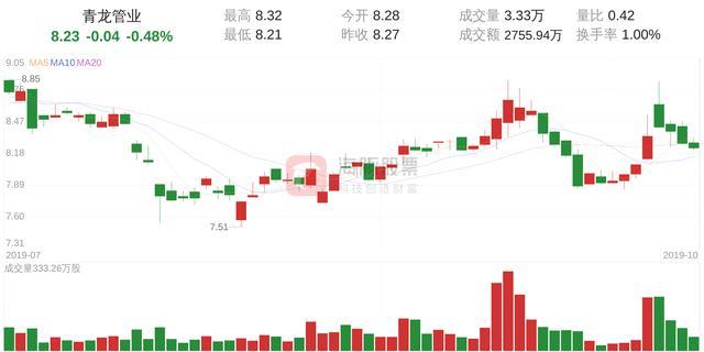 青龙管业(002457)10月17日走势分析