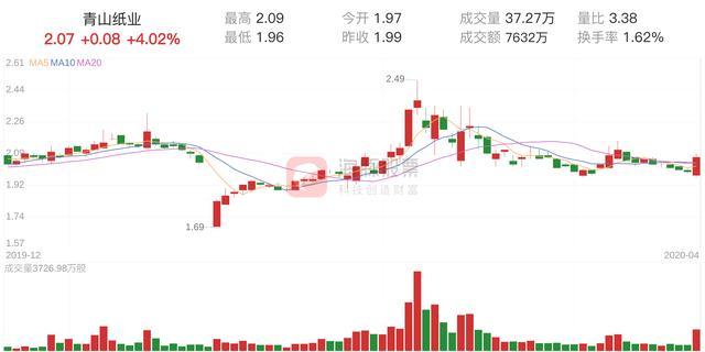 「筹码分析」青山纸业上涨4.02%,获利筹码占比41.83%