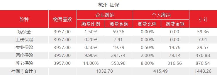 2021年浙江杭州新社保基数公布了!需要交多少社保费用?