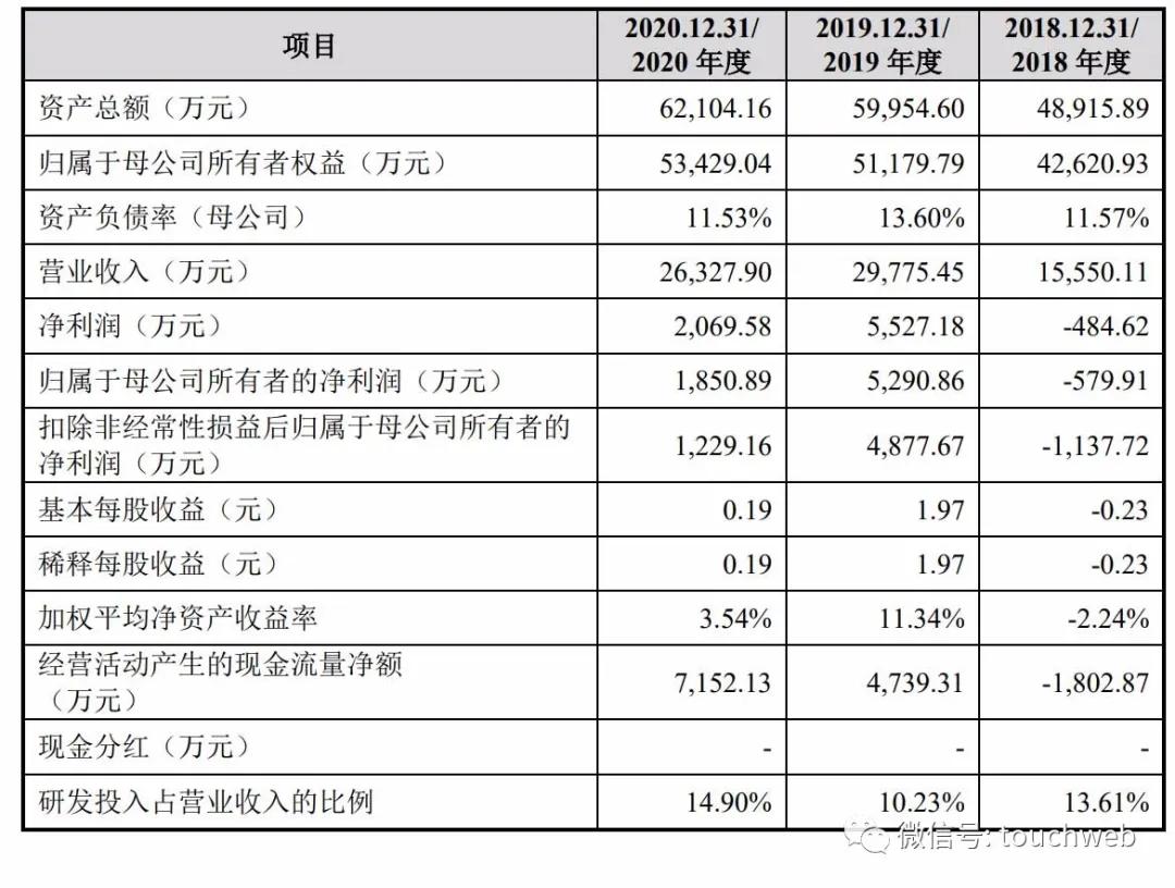 澳华内镜通过科创板注册:去年利润降63% 启明与君联是股东
