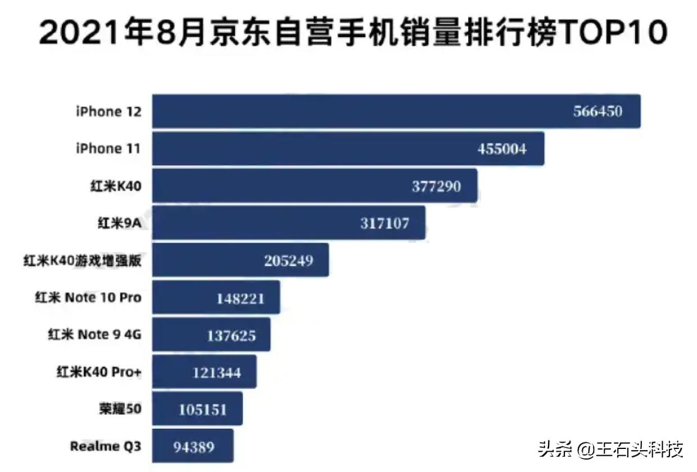 """最畅销手机前十名,国产厂商六款机型上榜,正式成为""""销量王"""""""