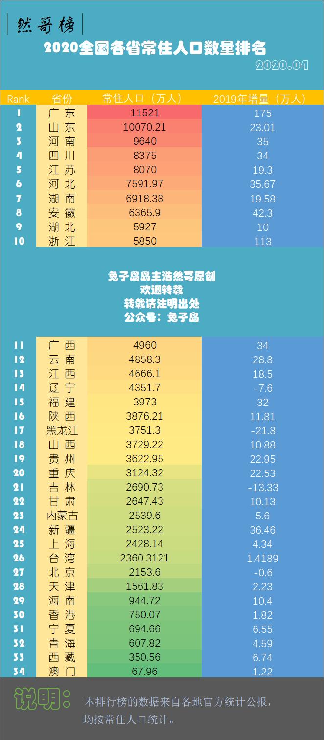 2021年各省常住人口数量排名,看看每个省到底有多少人