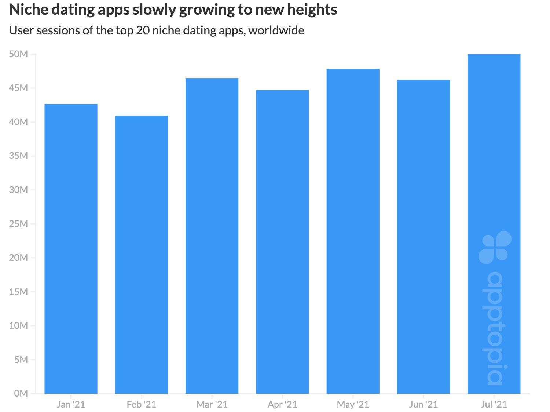 2021年H1交友App報告,小眾App增長迅速 交友軟體 第6張
