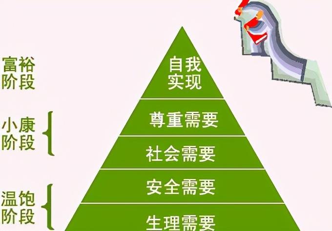最新马斯洛需求7个层次(马斯洛五层次还是七层次)