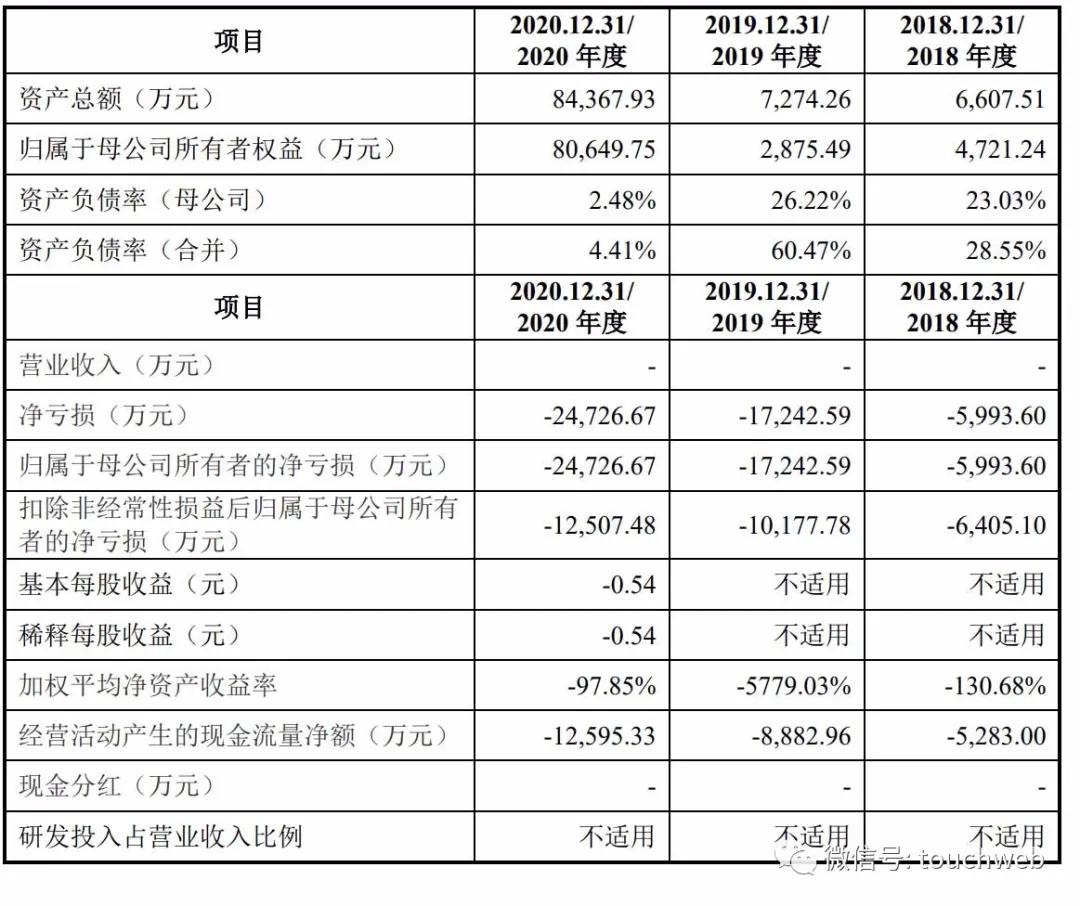 亚虹医药科创板上市过会:年亏2.5亿 启明与云锋是股东