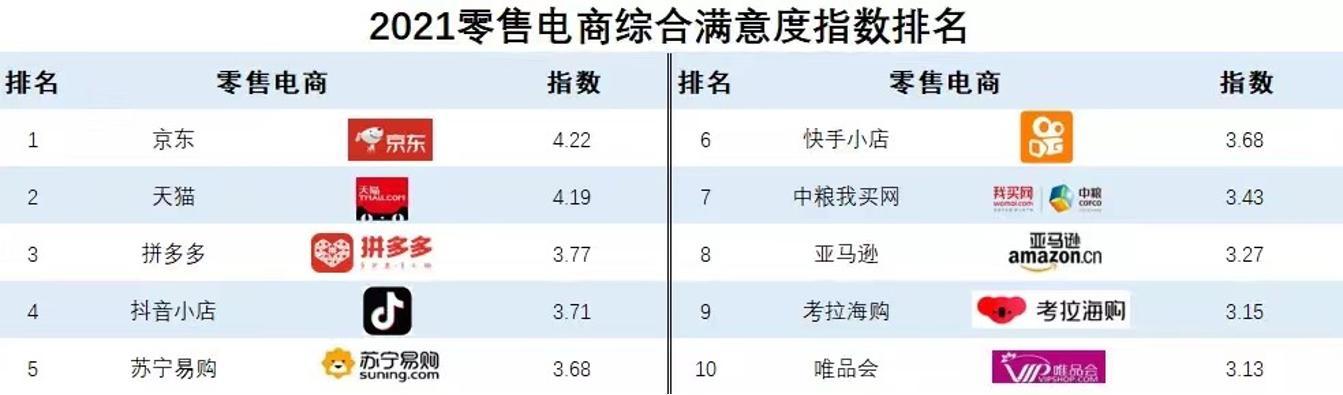 """2万人投票的快消行业最大规模调查:京东为何成对商家最友好电商"""""""