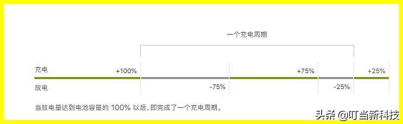 苹果11电池健康一年掉多少才正常?10%以上