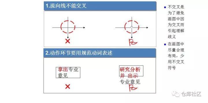 流程图绘制的方法及技巧是怎样的?「标杆精益」