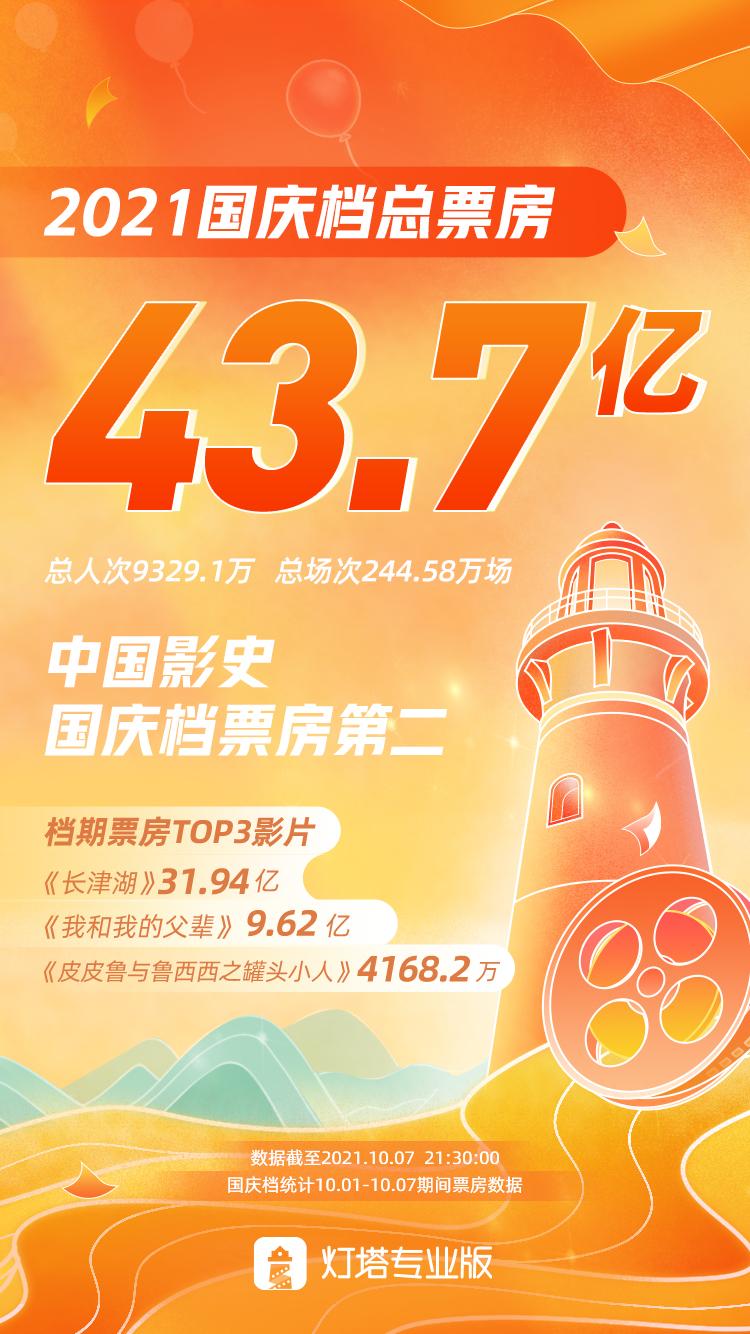2021国庆档总票房达43.7亿,位列中国影史国庆档票房第二