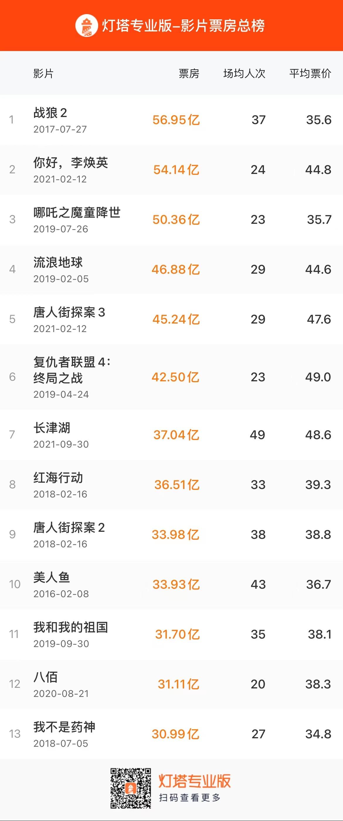 《长津湖》票房突破37亿,位列中国影史票房榜第7位