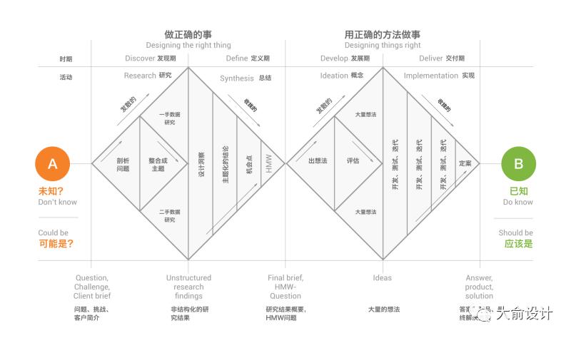 三个方面,谈谈产品设计方法论