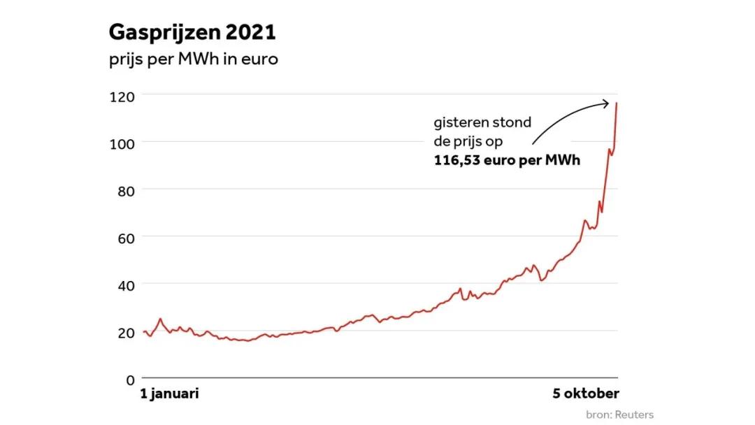 荷兰能源费用或导致更多家庭陷入贫困!来看专家如何解读和对策