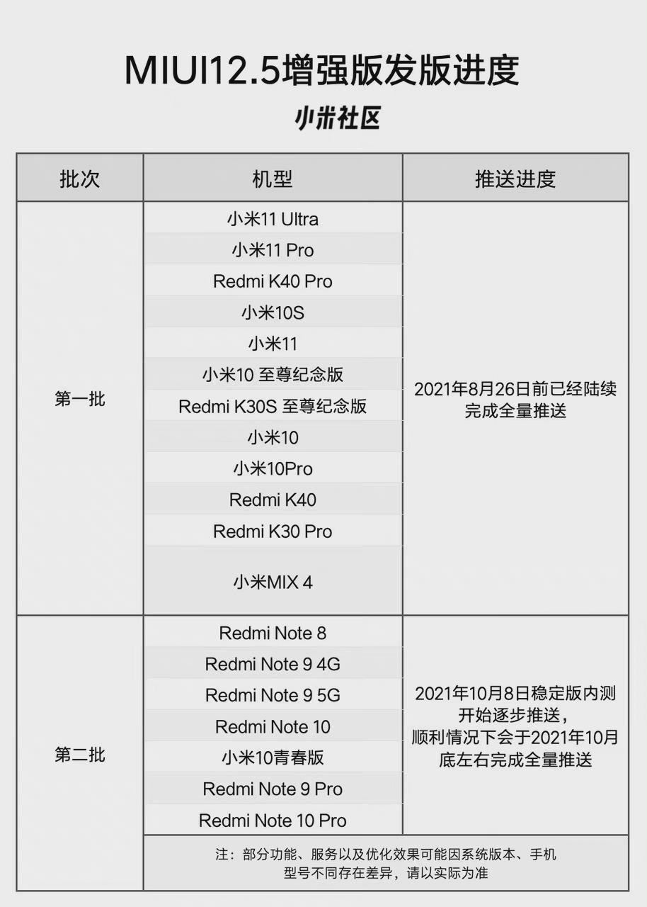 小米MIUI 12.5增强版第二批推送更新升级,涉及机型包含哪些?