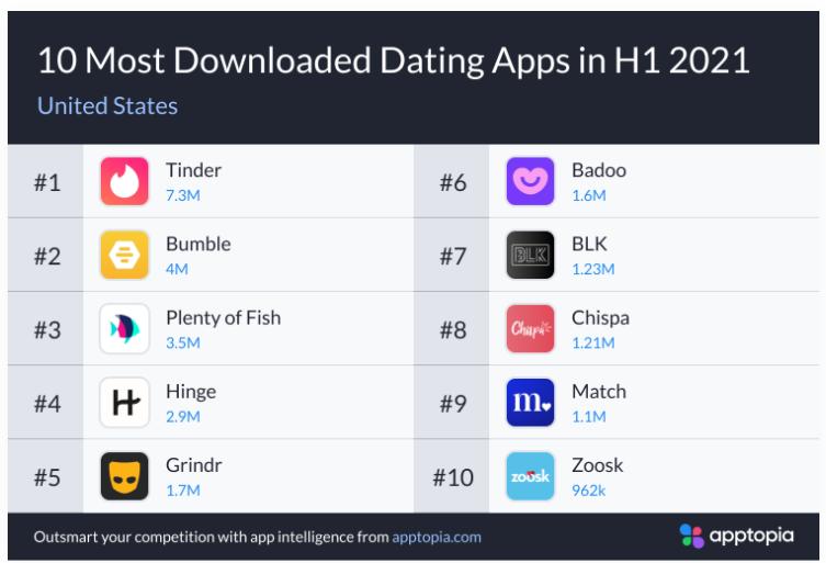 2021年H1交友App報告,小眾App增長迅速 交友軟體 第4張