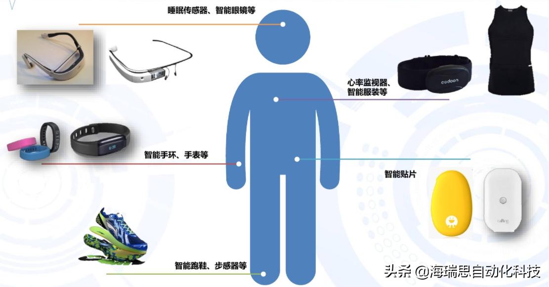 关于智能穿戴发展你了解多少?海瑞思科技带你了解